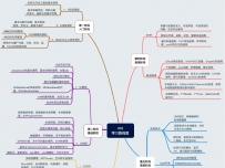 IOS路线与导学图