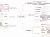 UI设计学习路径图