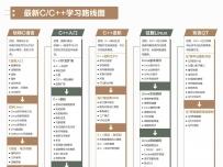 C/C++学习路径图
